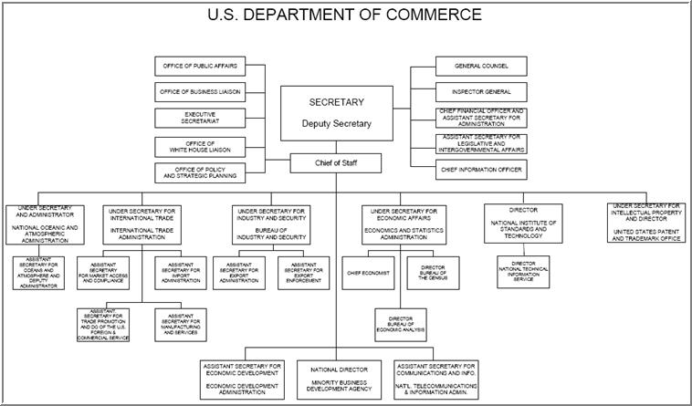 US Deparment Of Commerce Organization Chart - Map of us government