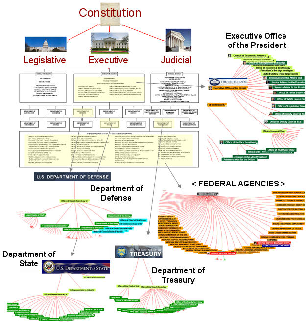 Us Government Organizaton Chart