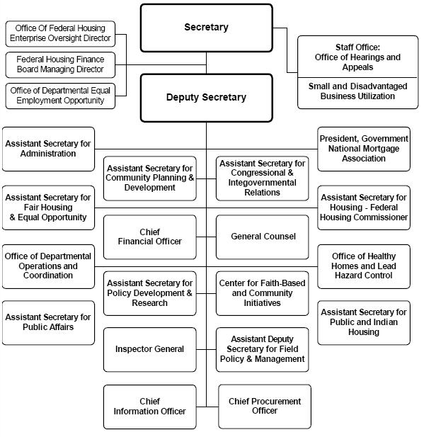 15 cabinet departments and what they do