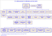 Catalog of US Cabinet Department Organization Charts