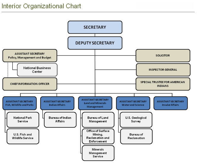 Organization Chart For Kitchen Department: US Deparment Of Interior Organization Chart