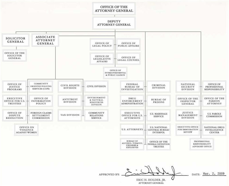 US Government Organization Chart CheckbalancesFlowjpg Cmap Cmap - Map of us government