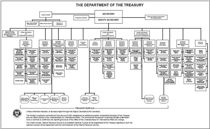 Us department of treasury organization chart top level