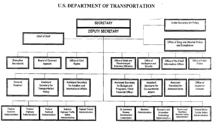 Run orgscope map of us government