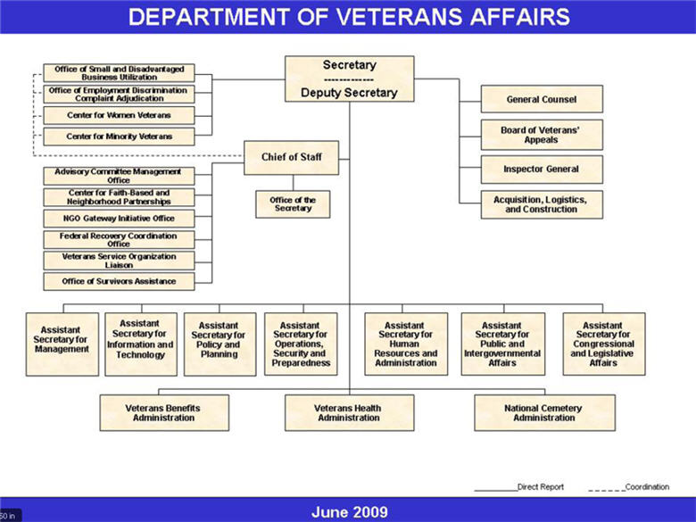 US Deparment Veterans Affairs Organization Chart