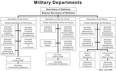 Deparment of defense organization charts