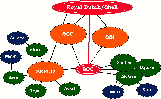 organisation charts shell What is a 'shell corporation' a shell corporation is a corporation without active business operations or significant assets these types of corporations are not all necessarily illegal, but they .